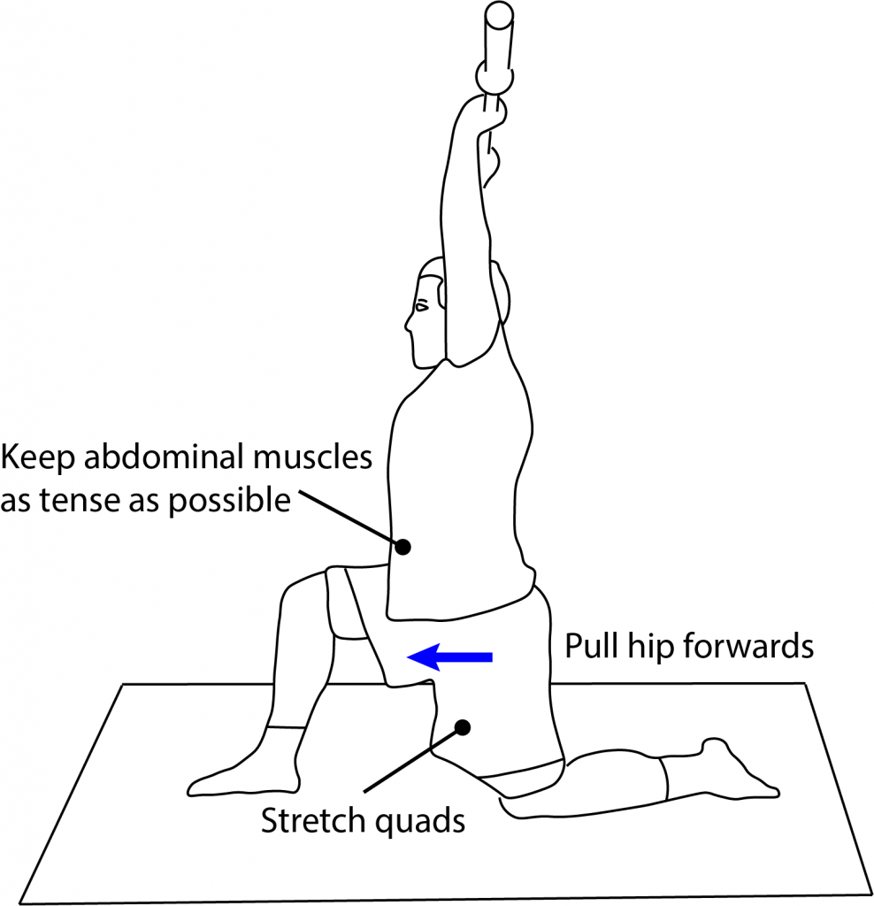 Illustration of where to focus attention when performing the exercise Press in Split Position.